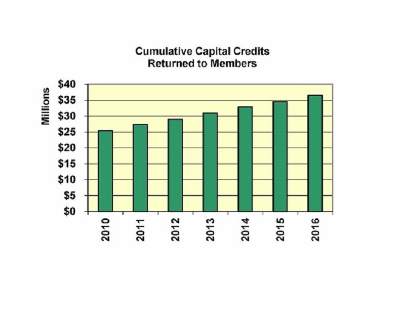 Graph showing cumulative capital credit dollar amounts returned to members from years 2010 – 2016. Through 2010, $25,362,128.00 cumulative capital credits were returned to our members. This amount has increased to $36.5 million through 2016.